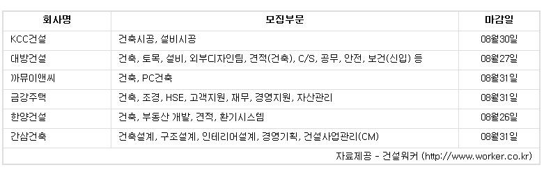 """""""여름 휴가 끝났다"""".. 건설업계 하반기 신규 채용 '시동'"""