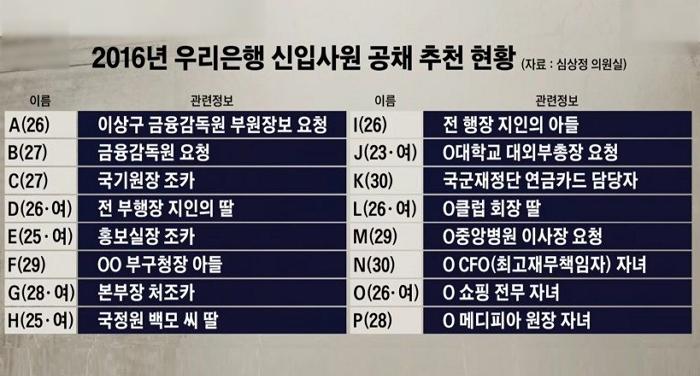 """""""우리은행, 신입사원 16명 특혜 채용"""" (ft. 은행취준생 혈압 조심)"""