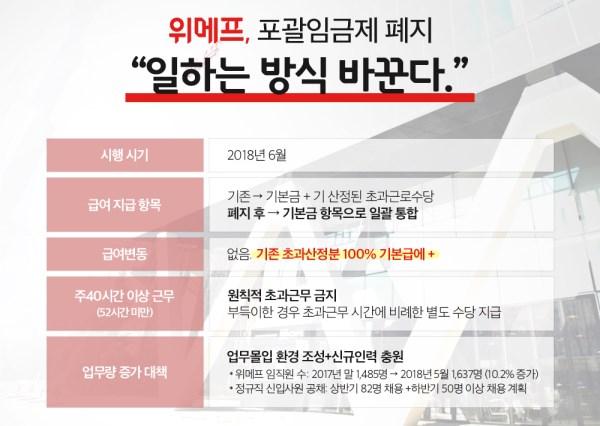 위메프, 포괄임금제 폐지..주 40시간 초과시 수당