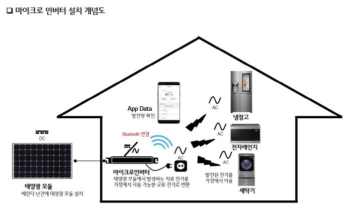 LG전자, 가정용 태양광 시장 집중 공략 나선다