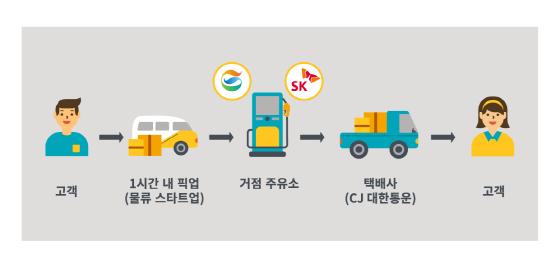 SK에너지·GS칼텍스, C2C 택배 서비스 '홈픽' 런칭