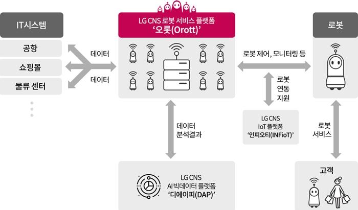 LG CNS, AI·IoT 접목한 로봇 플랫폼 '오롯' 출시